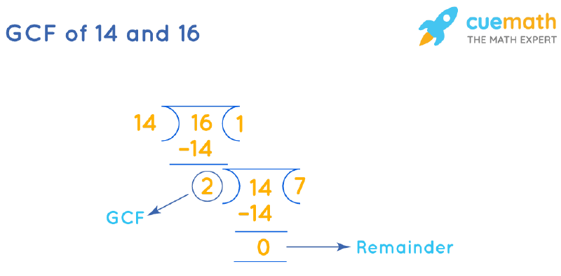 GCF of 14 and 16 by Long Division