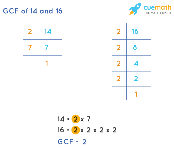 GCF of 14 and 16 by Prime Factorization