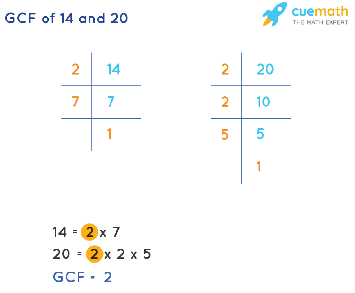 GCF of 14 and 20 by Prime Factorization