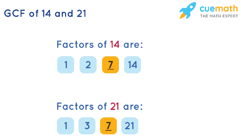 GCF of 14 and 21 by Listing Common Factors