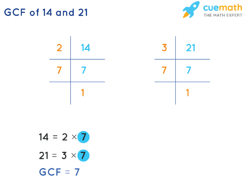 GCF of 14 and 21 by Prime Factorization