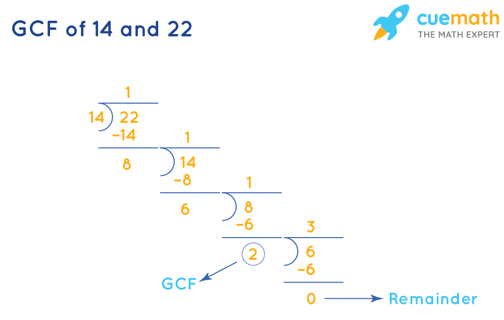 GCF of 14 and 22 by Long Division