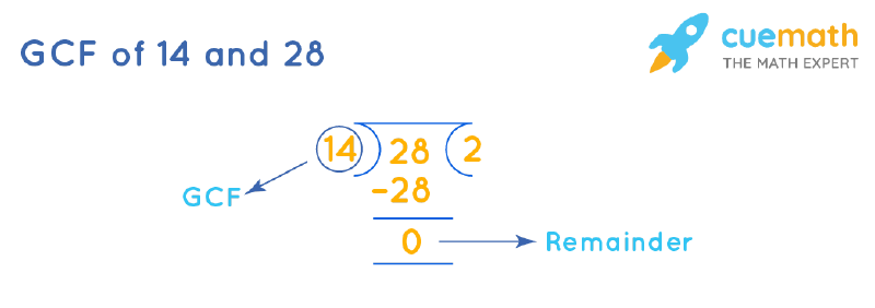 GCF of 14 and 28 by Long Division