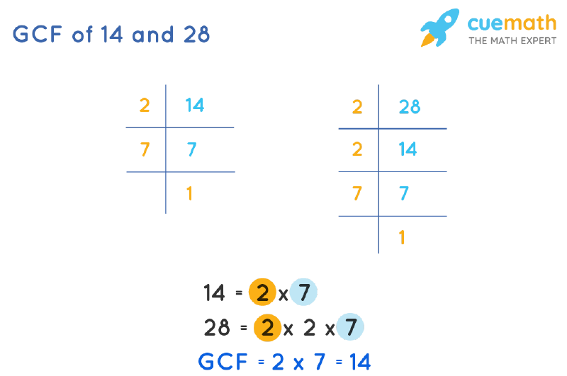GCF of 14 and 28 by Prime Factorization
