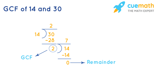GCF of 14 and 30 by Long Division