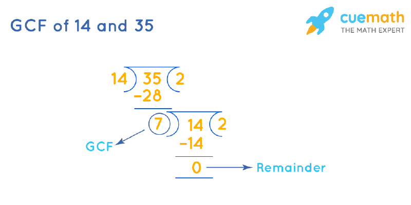 GCF of 14 and 35 by Long Division