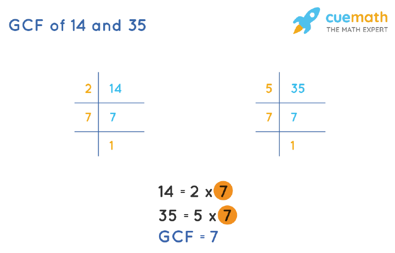 GCF of 14 and 35 by Prime Factorization