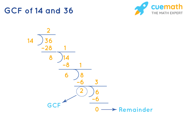 GCF of 14 and 36 by Long Division