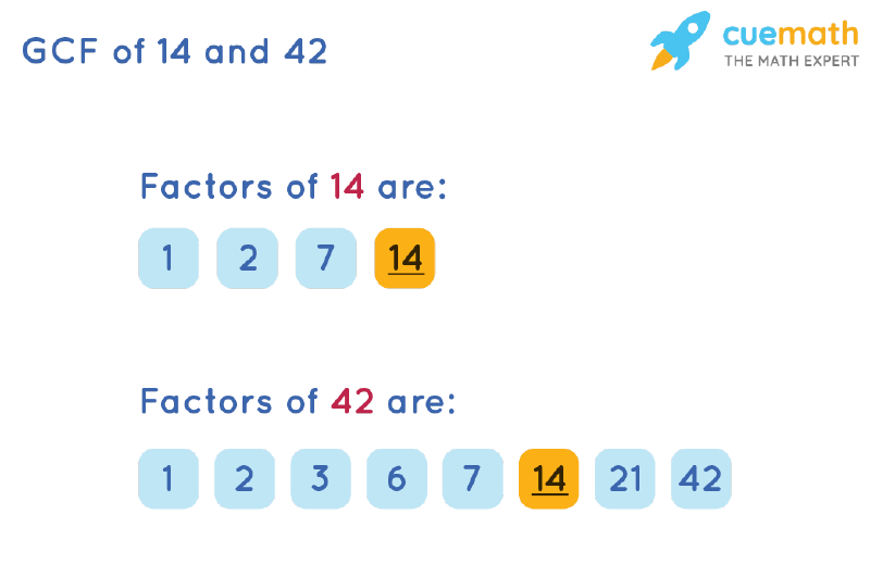 GCF of 14 and 42 by Listing Common Factors