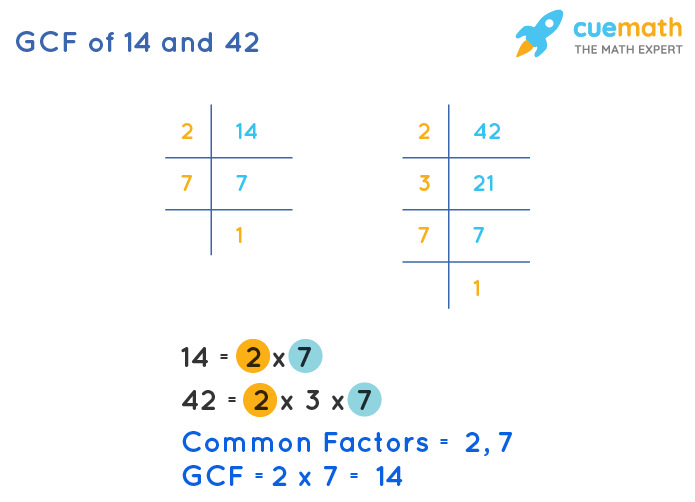 GCF of 14 and 42 by Prime Factorization