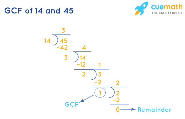 GCF of 14 and 45 by Long Division