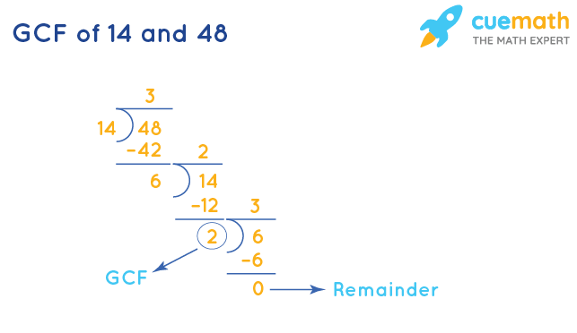 GCF of 14 and 48 by Long Division