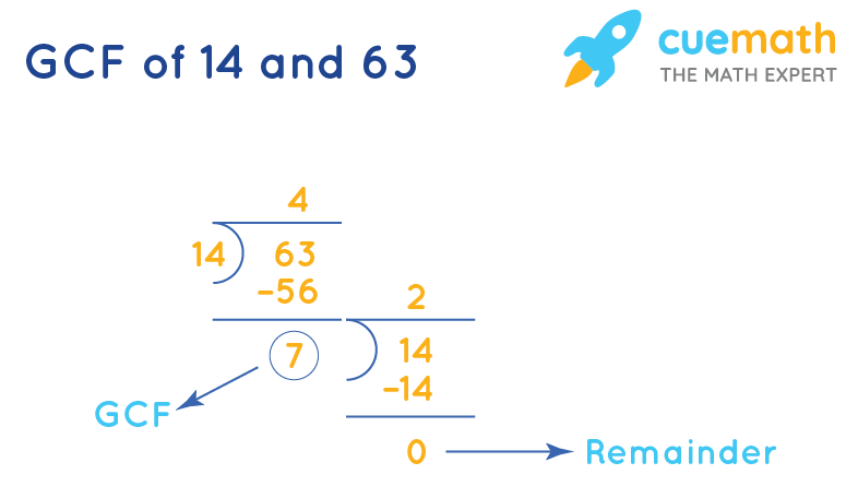 GCF of 14 and 63 by Long Division