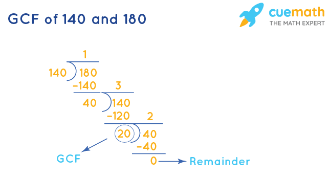 GCF of 140 and 180 by Long Division