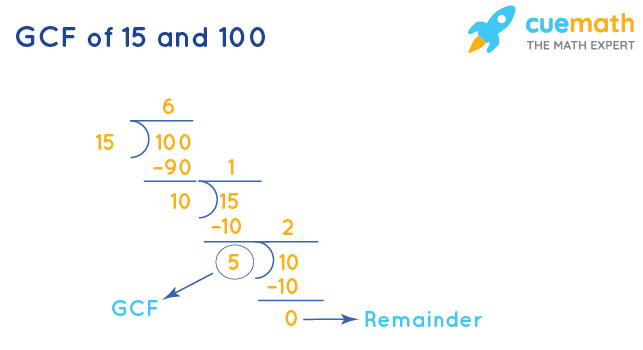 GCF of 15 and 100 by Long Division
