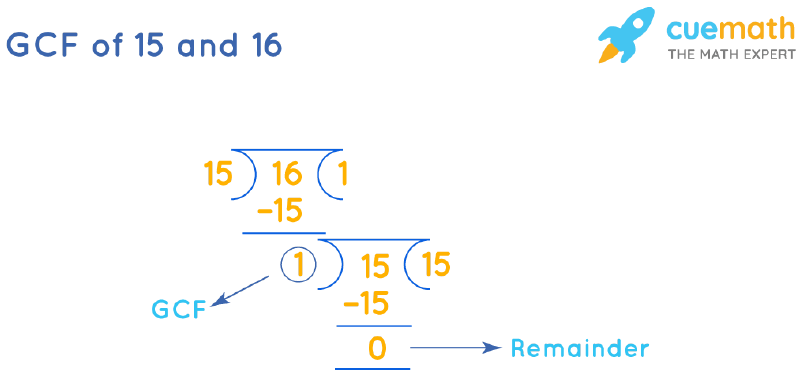 GCF of 15 and 16 by Long Division