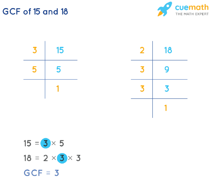 GCF of 15 and 18 by Prime Factorization