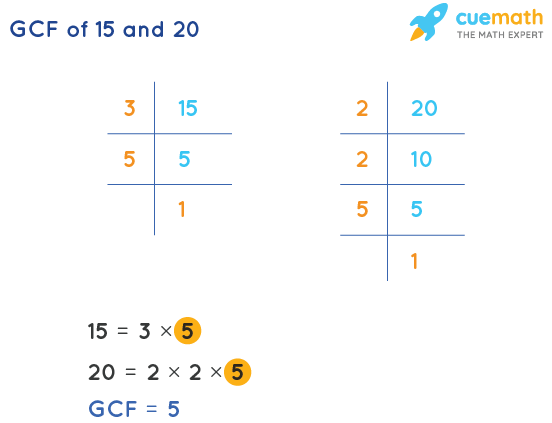 GCF of 15 and 20 by Prime Factorization