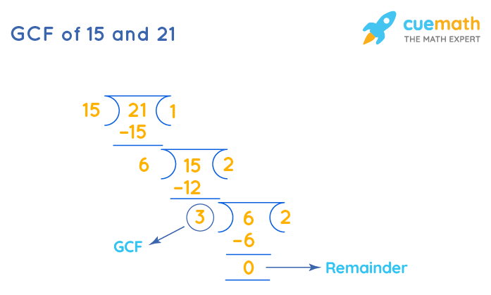 GCF of 15 and 21 by Long Division