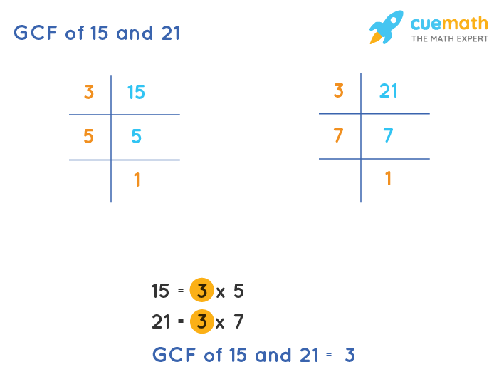 GCF of 15 and 21 by Prime Factorization
