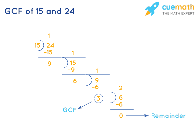 GCF of 15 and 24 by Long Division