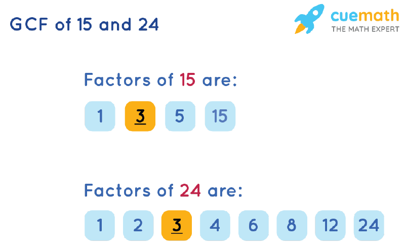 GCF of 15 and 24 by Listing Common Factors