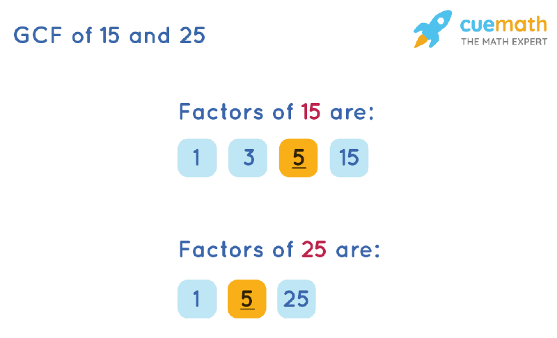 GCF of 15 and 25 by Listing Common Factors