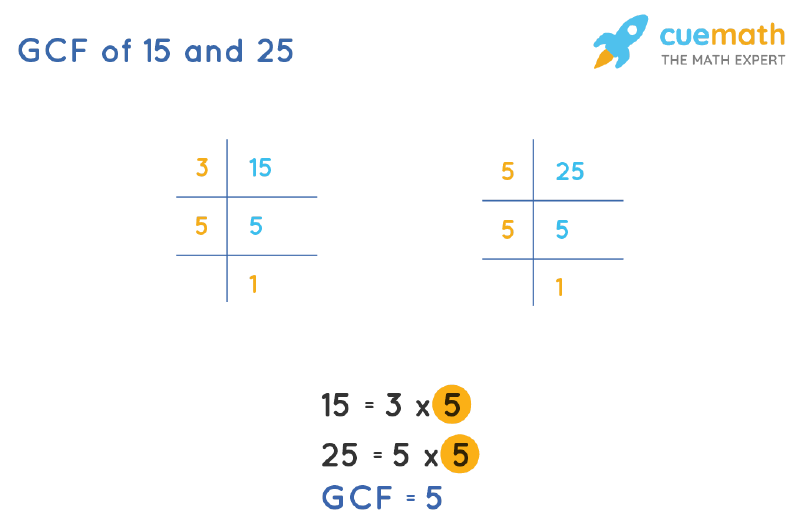 GCF of 15 and 25 by Prime Factorization