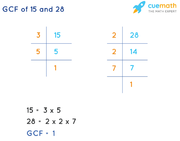 GCF of 15 and 28 by Prime Factorization