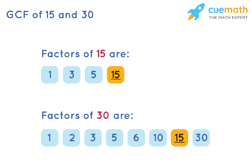 GCF of 15 and 30 by Listing Common Factors