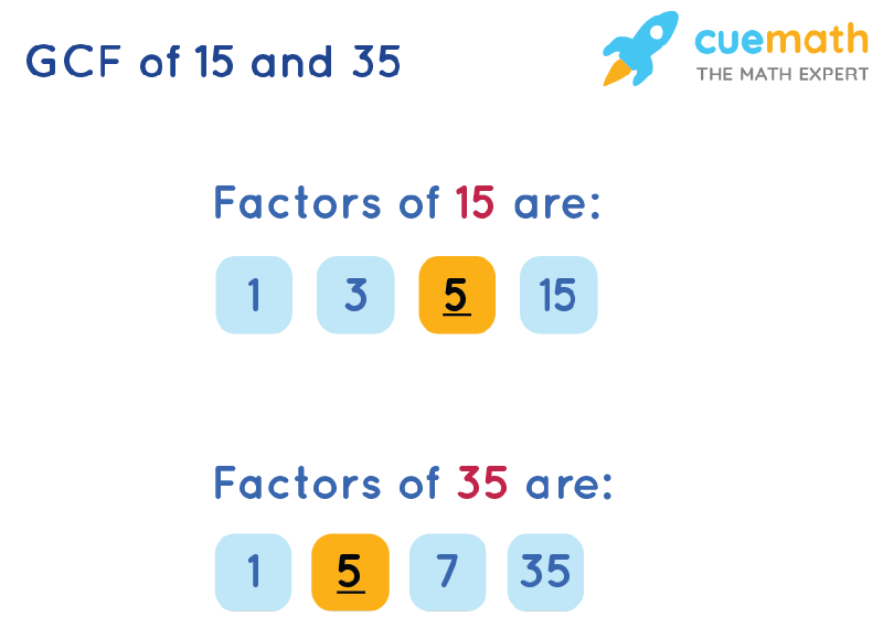 GCF of 15 and 35 by Listing Common Factors