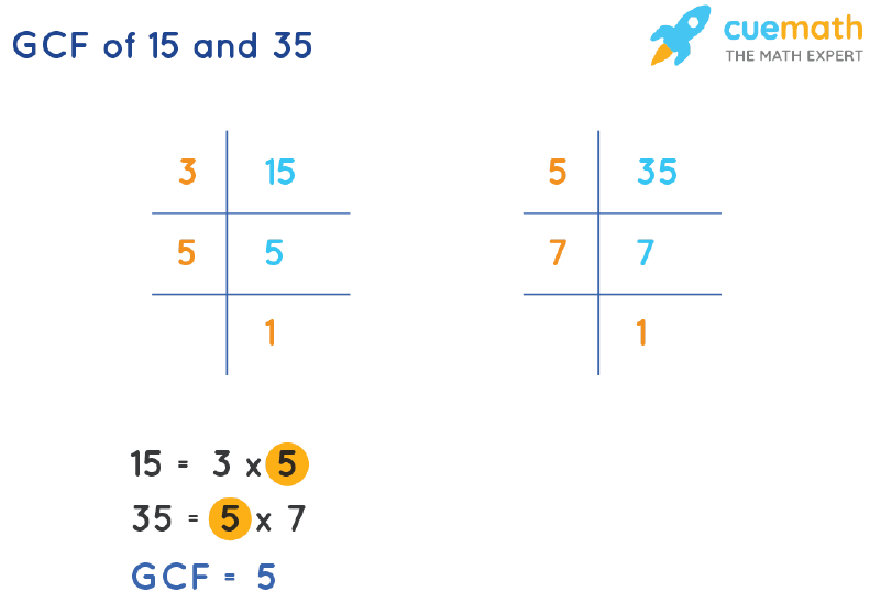 GCF of 15 and 35 by Prime Factorization