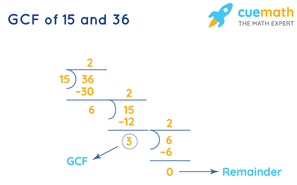 GCF of 15 and 36 by Long Division