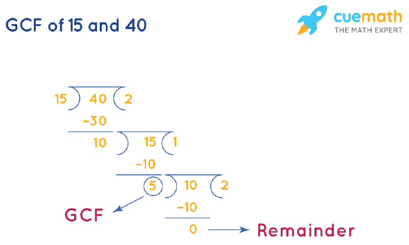 GCF of 15 and 40 by Long Division