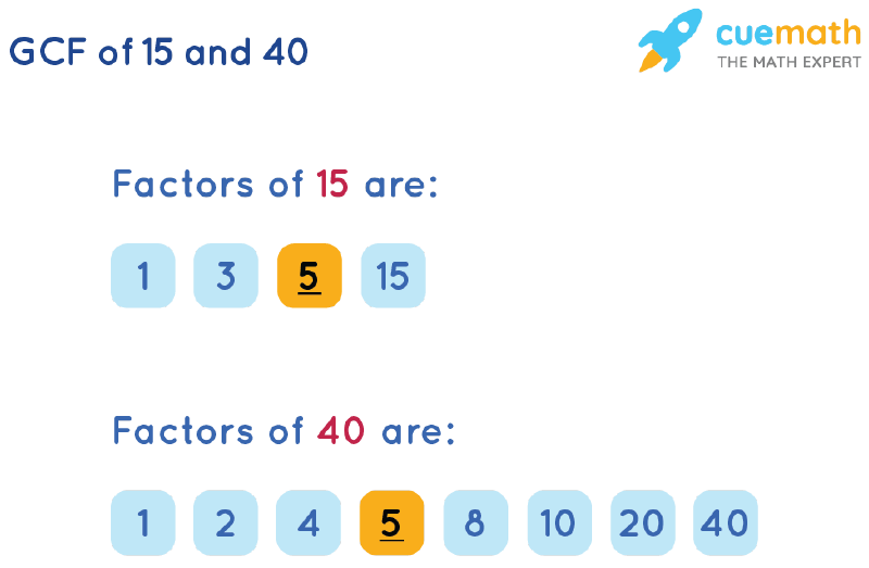 GCF of 15 and 40 by Listing Common Factors