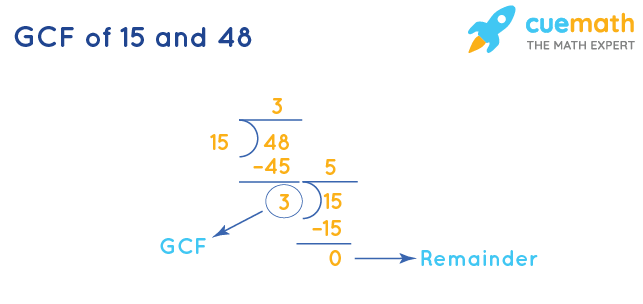 GCF of 15 and 48 by Long Division