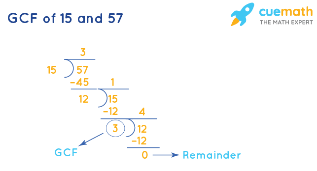 GCF of 15 and 57 by Long Division
