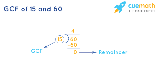 GCF of 15 and 60 by Long Division