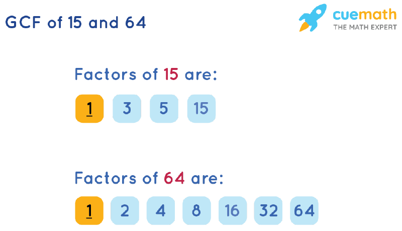 GCF of 15 and 64 by Listing Common Factors