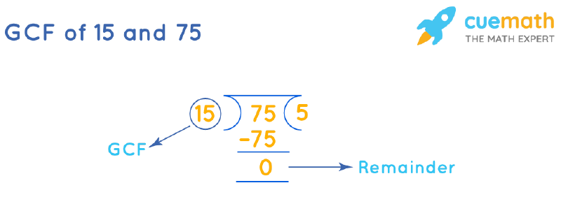 GCF of 15 and 75 by Long Division