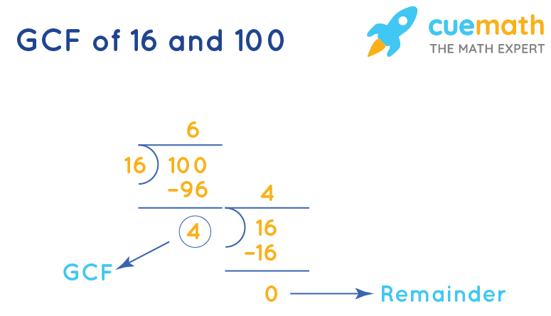 GCF of 16 and 100 by Long Division