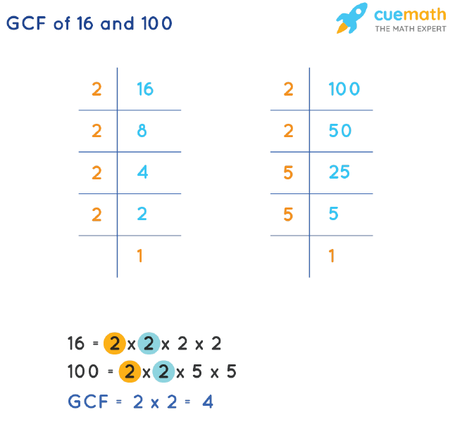 GCF of 16 and 100 by Prime Factorization