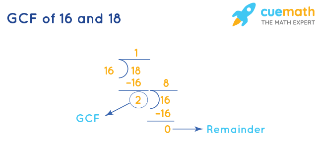 GCF of 16 and 18 by Long Division