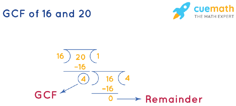 GCF of 16 and 20 by Long Division