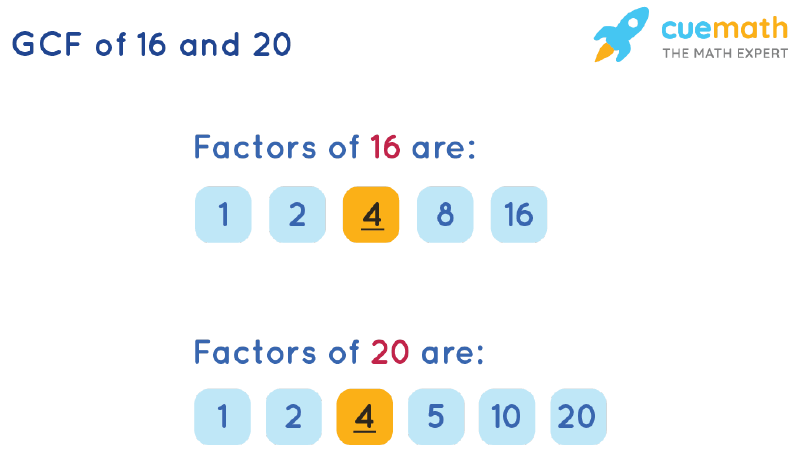 GCF of 16 and 20 by Listing Common Factors