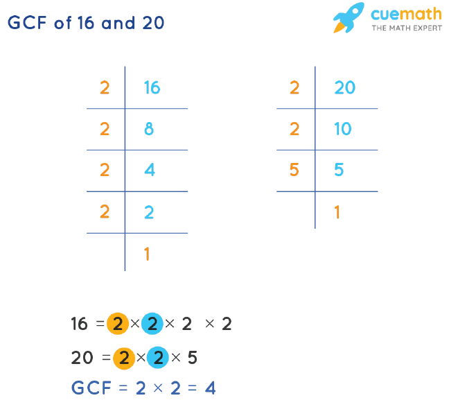 GCF of 16 and 20 by Prime Factorization