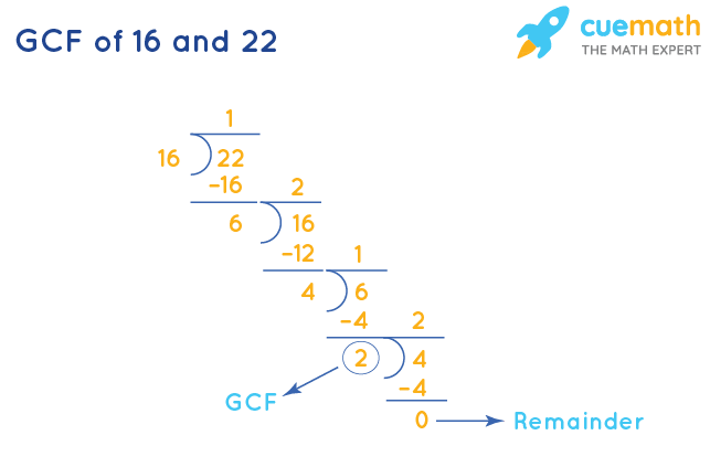 GCF of 16 and 22 by Long Division