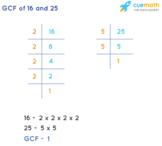 GCF of 16 and 25 by Prime Factorization