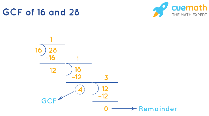 GCF of 16 and 28 by Long Division