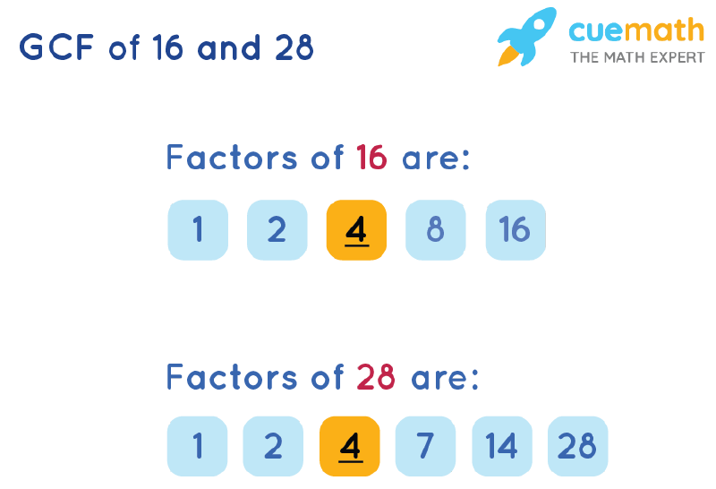 GCF of 16 and 28 by Listing Common Factors